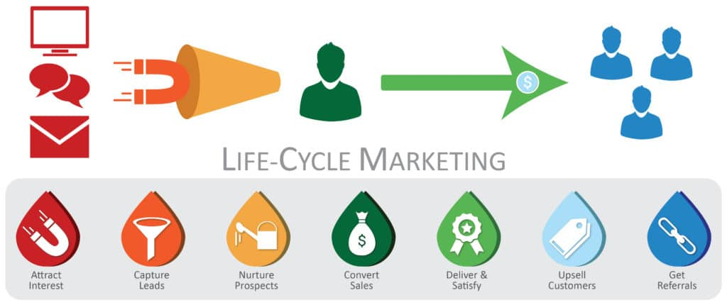 Image of Lifecycle Marketing