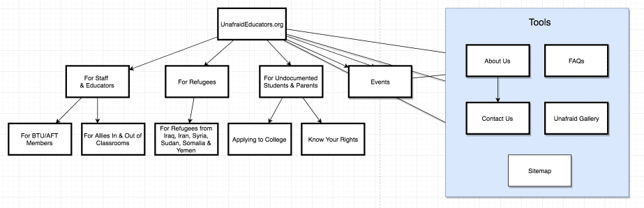Image of UnafraidEducators.org Information Architecture